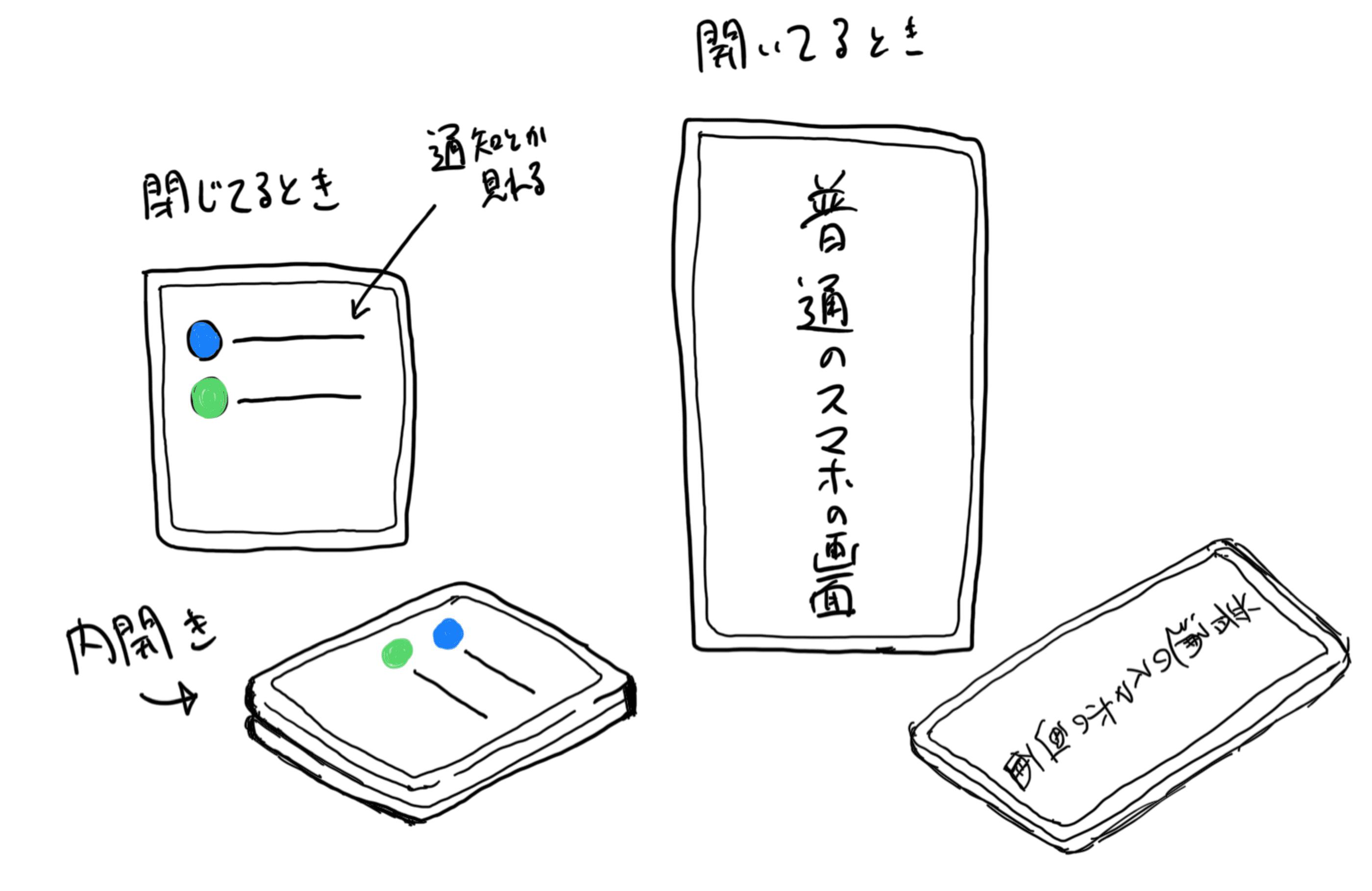 理想の2つ折りスマートフォン
